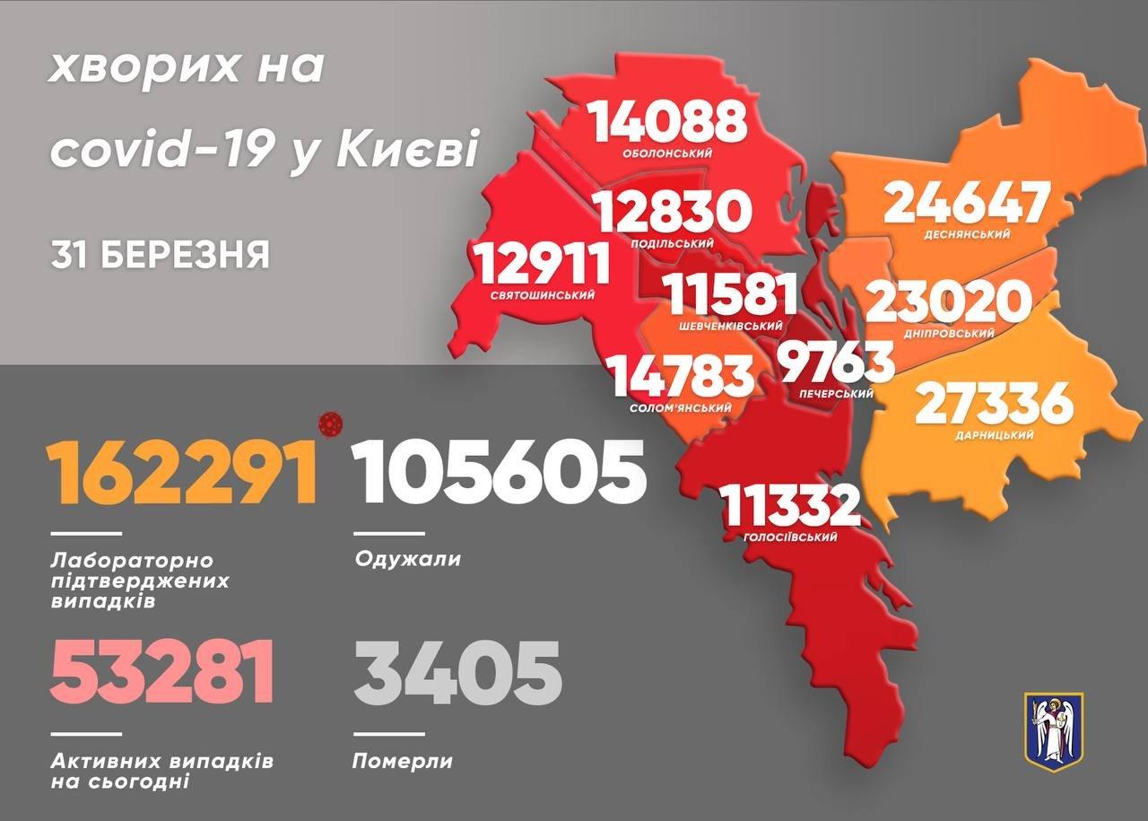 Коронавирус в Киеве: появилась статистика COVID-19 по районам на 31 марта.