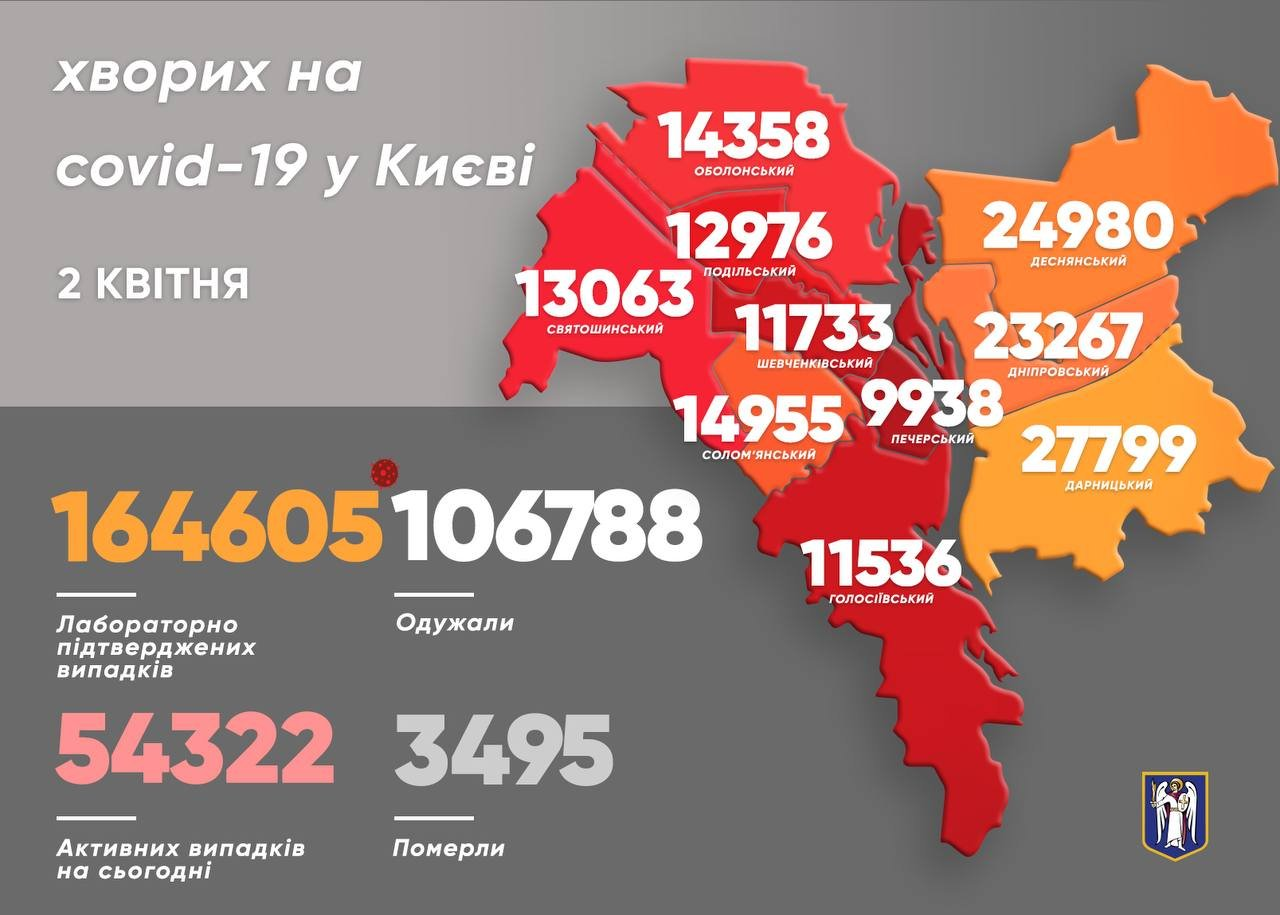 Статистика COVID-19 в Киеве, 2 апреля, Фото: мэр Киева Виталий Кличко