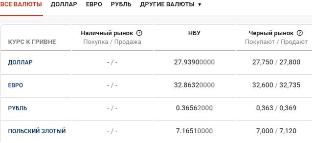 Курс валют в Киеве сегодня, 6 апреля , фото-1