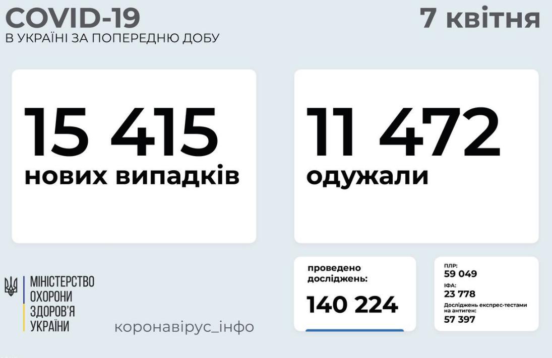 Коронавирус в Украине: статистика по областям на 7 апреля , фото-1
