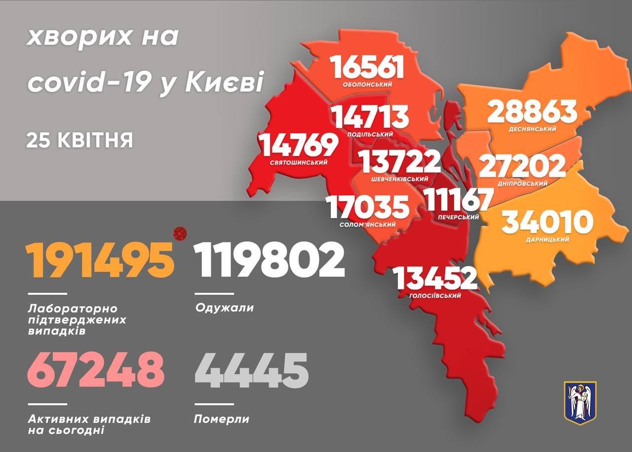 Коронавирус в Киеве: появилась статистика COVID-19 по районам на 25 апреля, Фото: Виталий Кличко