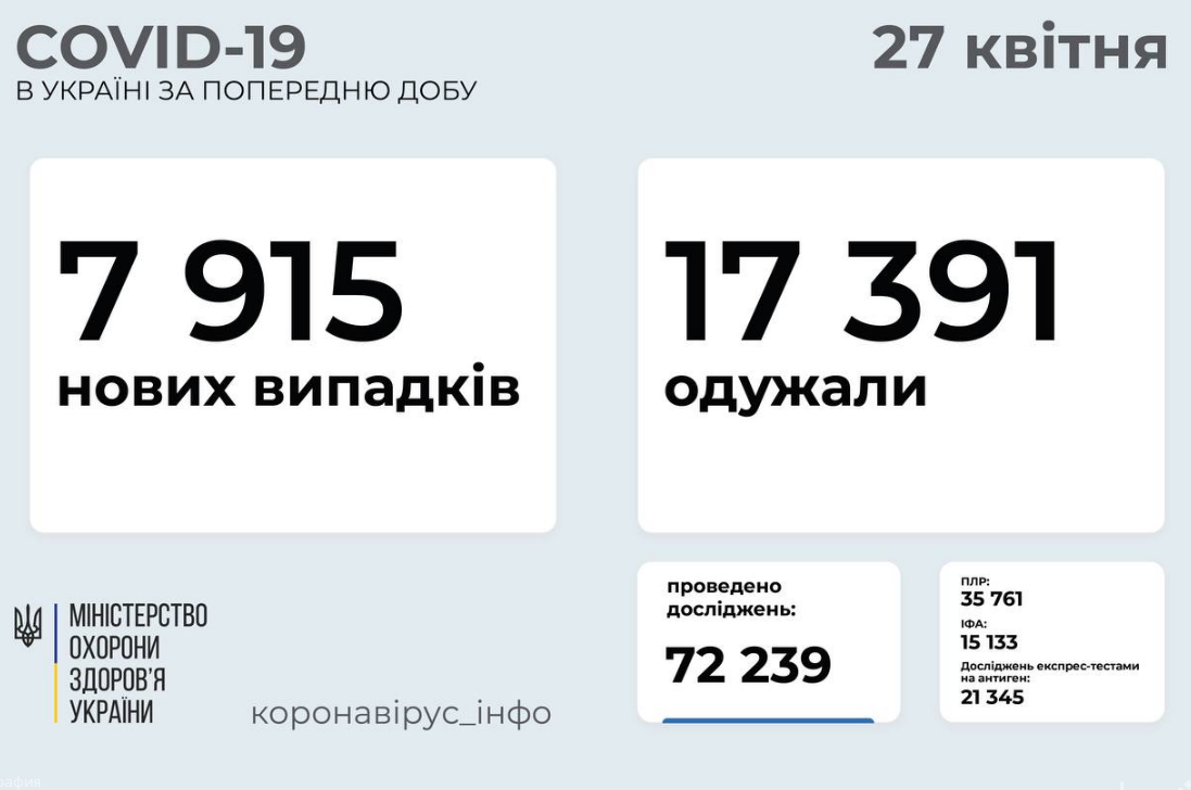 27 апреля: статистика заболеваемости коронавирусом по областям , фото-1