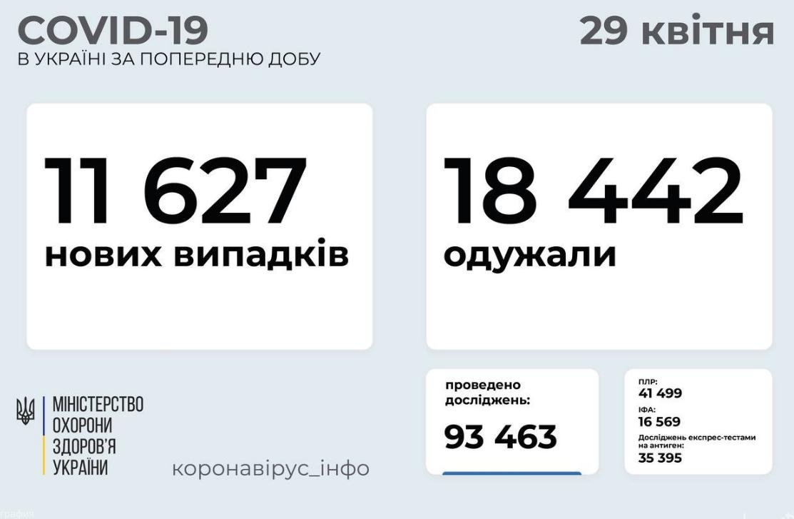 Коронавирус в Украине: статистика по областям на 29 апреля , фото-1