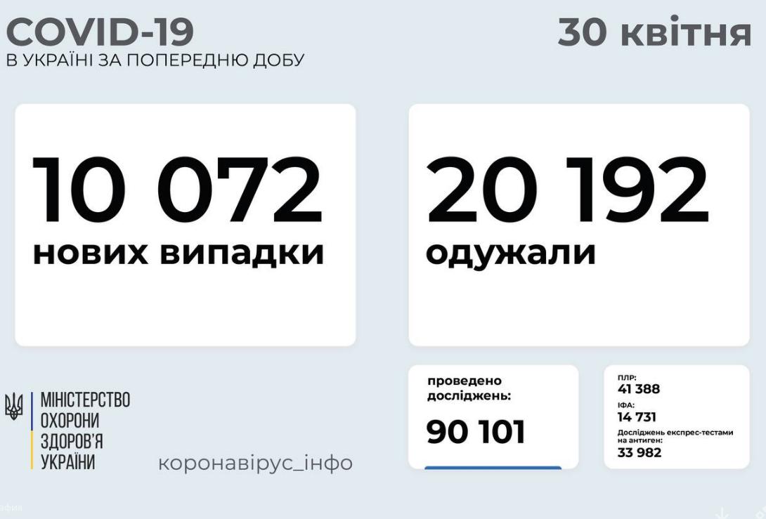 Коронавирус в Украине: статистика заболеваемости по областям на 30 апреля , фото-1