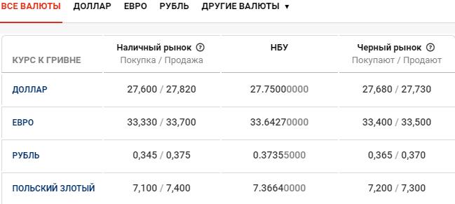 Курс валют в Киеве сегодня, 30 апреля , фото-1