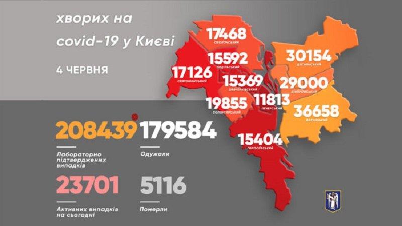 статистика на 4 июня, фото: КМДА