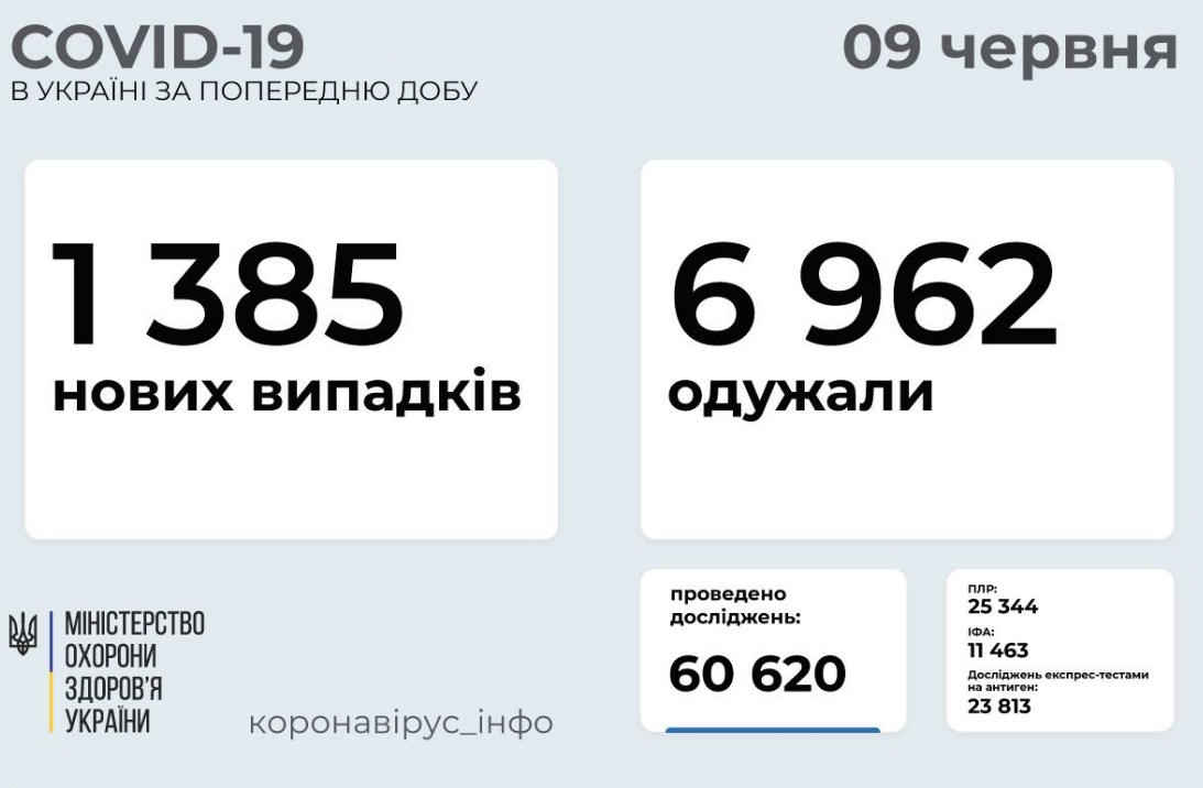 Коронавирус в Украине: статистика заболеваемости по областям на 9 июня , фото-1