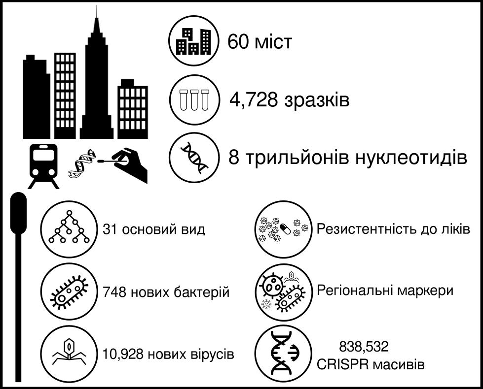 Проект начат в 2013 году, к нему присоединилось 60 городов мира, ИМБГ