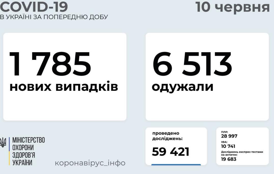 Коронавирус в Украине: статистика заболеваемости по областям за сутки, 10 июня , фото-1