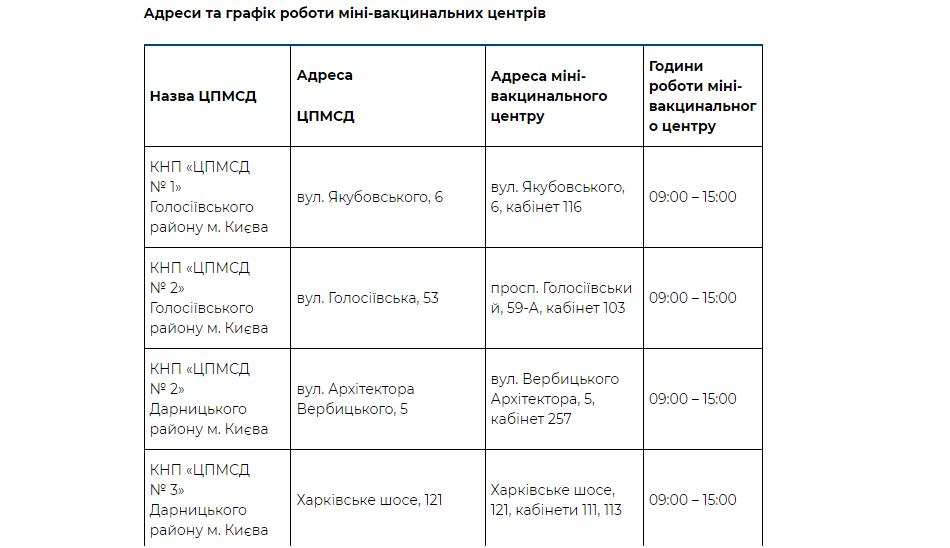В Киеве откроют мини-центры вакцинации на базе ЦПМСД, - АДРЕСА, ГРАФИК, фото-1