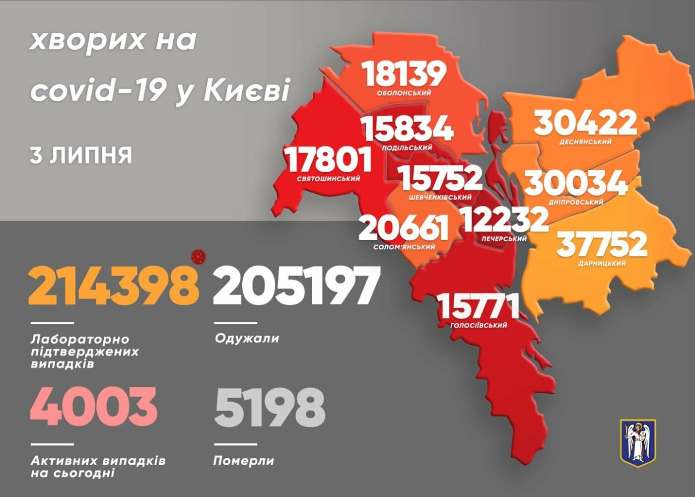 Статистика на 3 июля, Картинка: Виталий Кличко