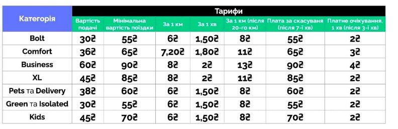 В компании Bolt назвали новые цены на услуги такси, Скриншот из сайта Вin.ua