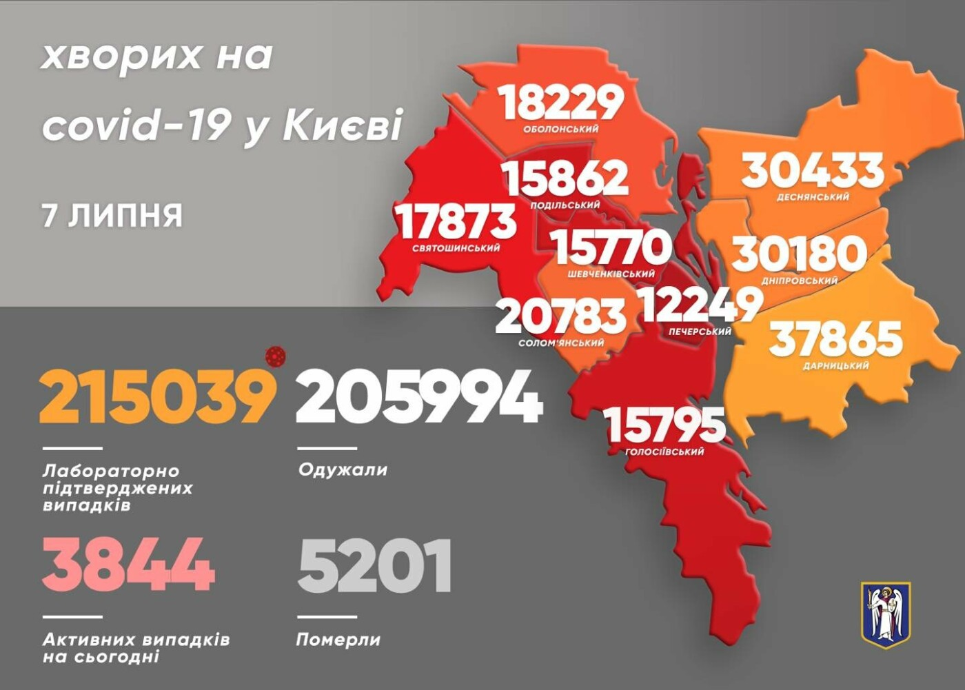 Статистика на 7 июля, Картинка: Виталий Кличко