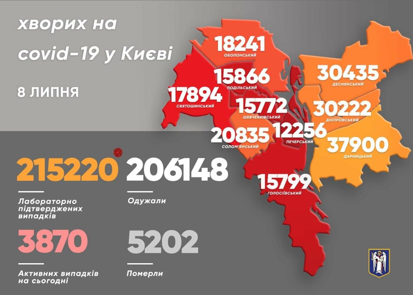 Статистика на 8 июля, Картинка: Виталий Кличко