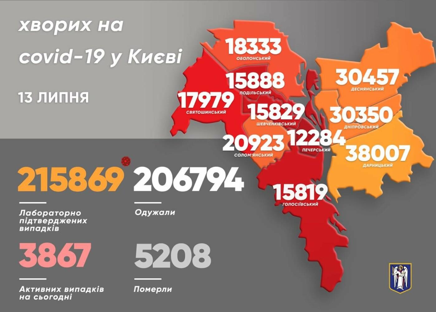 Статистика на 13 июля, Картинка: Виталий Кличко