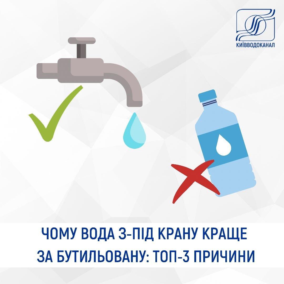 Вода в Киеве