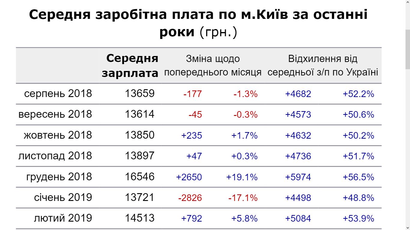 Средние зарплаты в Киеве по месяцам
