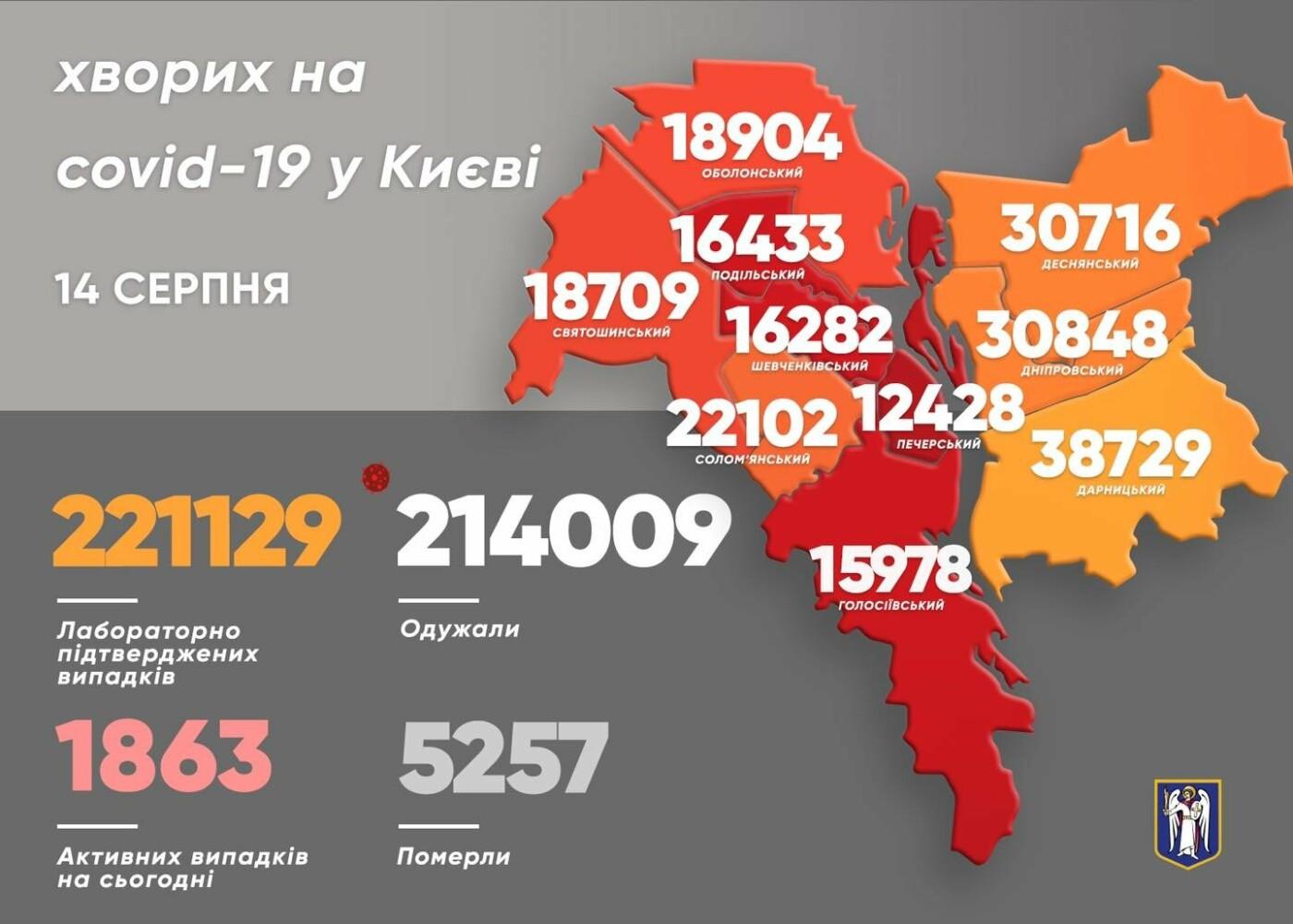 Статистика на 14 августа