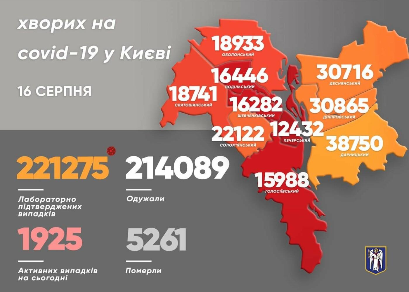 Статистика на 16 августа