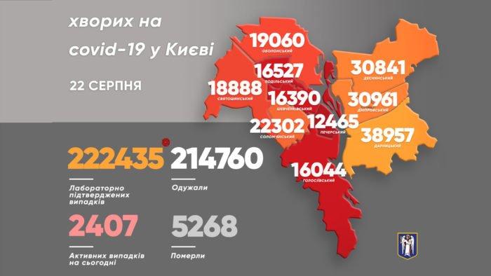 Статистика коронавируса в Киеве за последние сутки