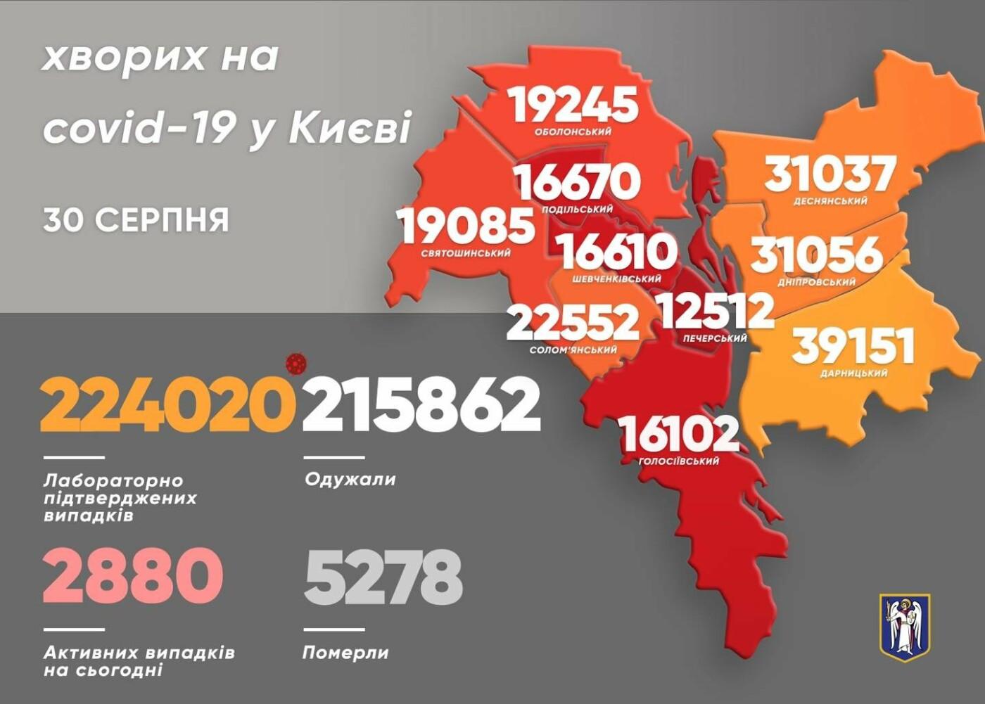 Статистика на 30 августа