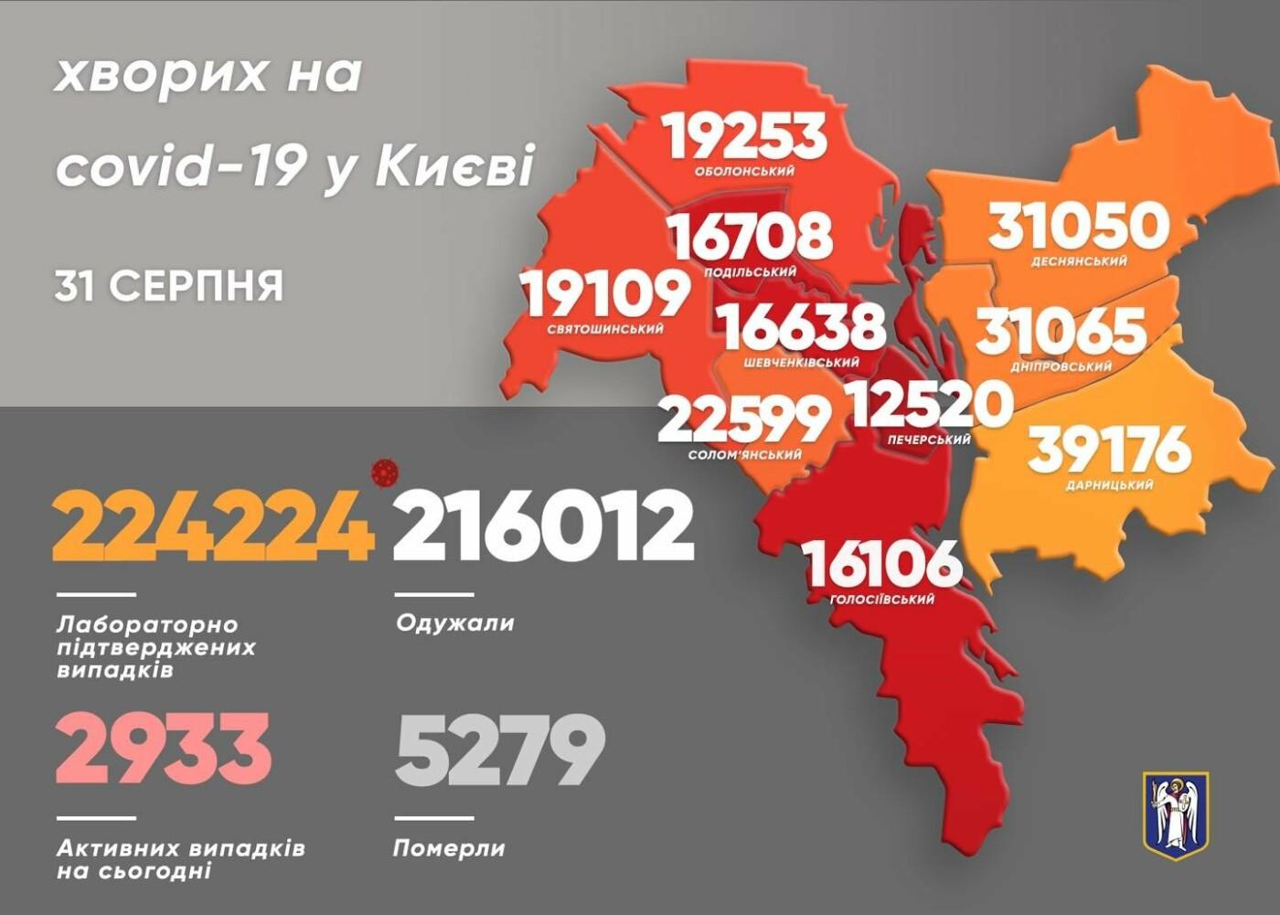 Статистика в Киеве на 31 августа 2021 года